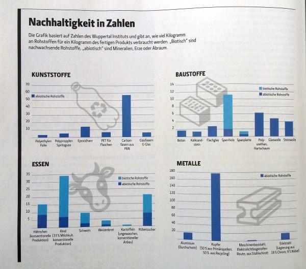 Nachhaltigkeit_in_Zahlen_Grafik_TechnologyReview2015_04