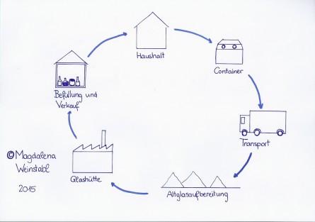 glascontainer hersteller tracking support. Black Bedroom Furniture Sets. Home Design Ideas