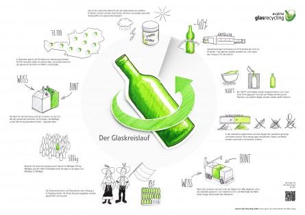 Kreislaufwirtschaft am Beispiel Glasrecycling