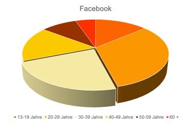 Grafiken 2_Facebook