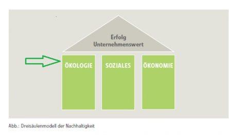 3-SäulenNH_Ökologie