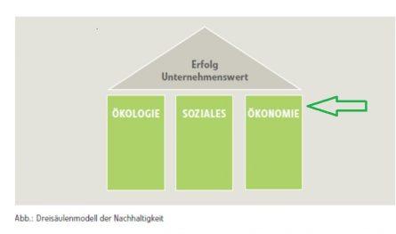 3-SäulenNH_ökonomie
