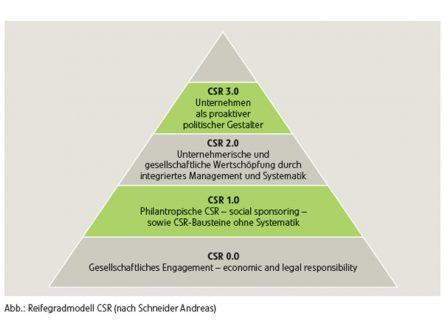 Reifegradmodell CSR