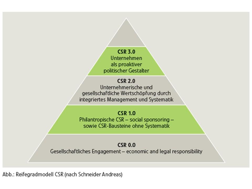Responsibility Auf Deutsch