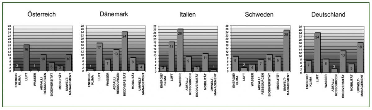 Nachhaltigkeitsranking - die Top 5