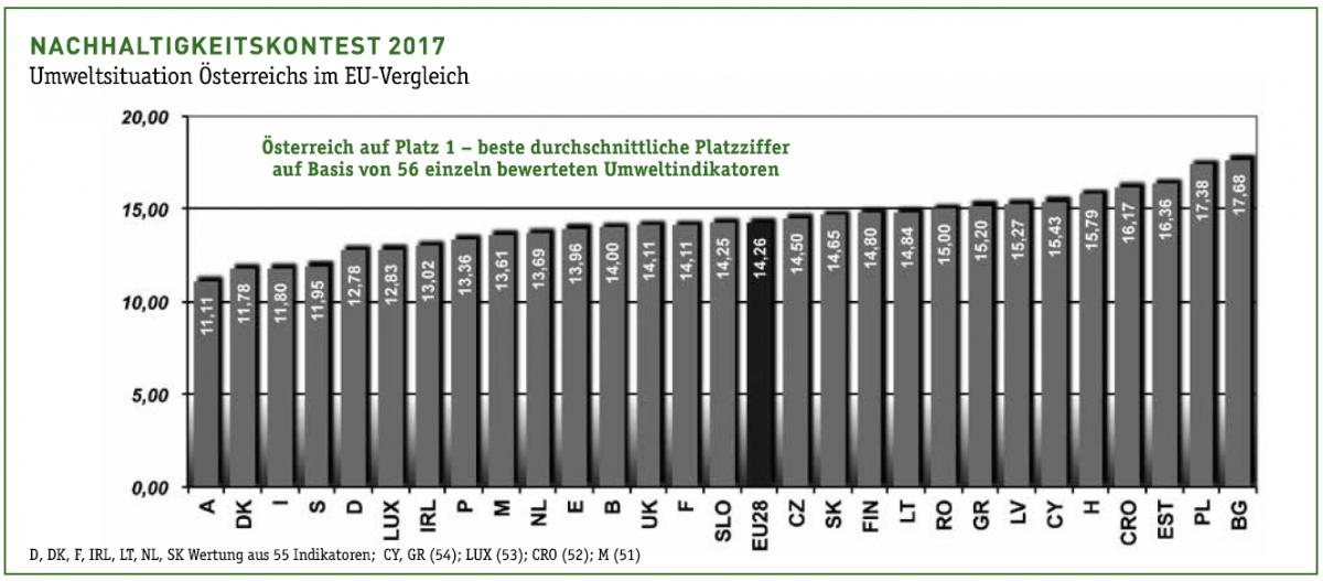 Österreich im EU-Vergleich: Nachhaltigkeitsranking