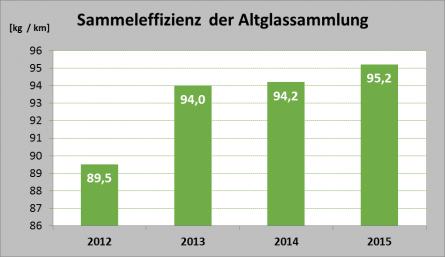 green logistics Austria Glas Recycling- Sammeleffizienz