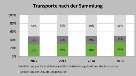 green logistics - Transporte von Altglas