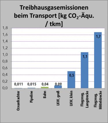 green logistics - Treibhausgasemissionen