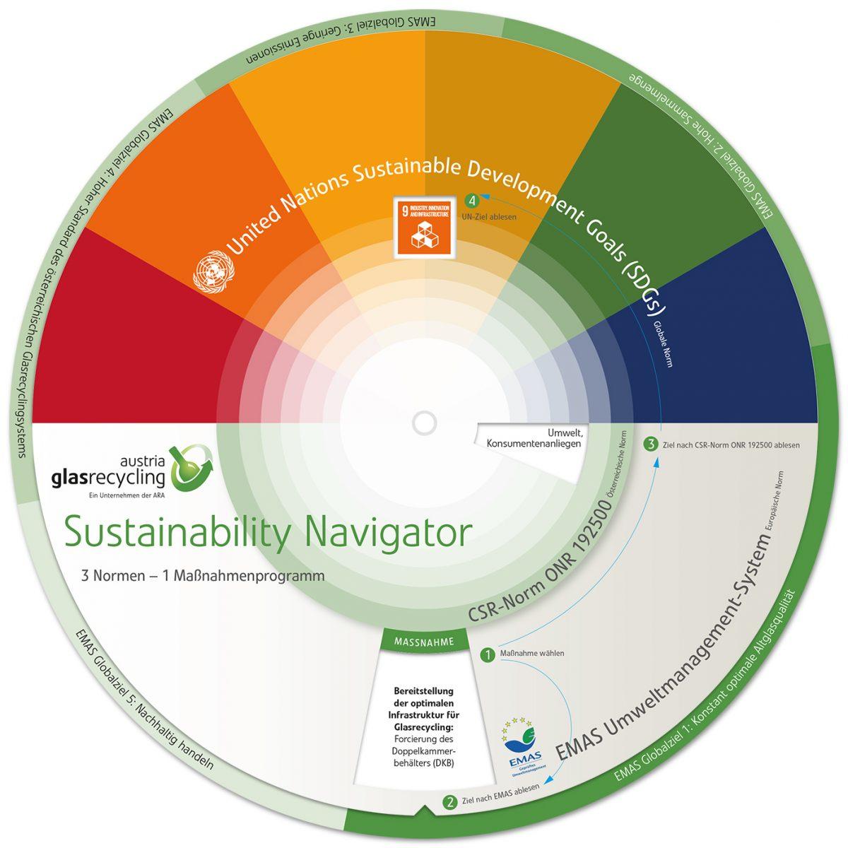 Austria-Glas-Recycling-Sustainability-Navigator