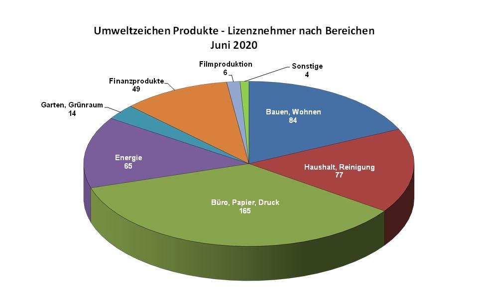 Umweltzeichen - Segmente 2020